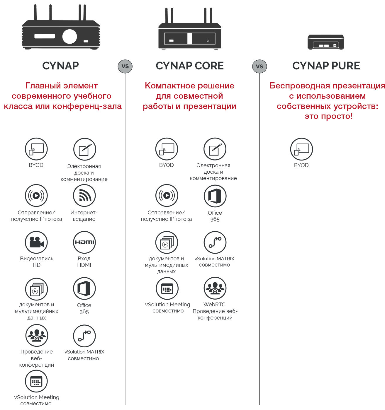 Cynap System Comparison